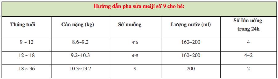 Công thức pha sữa Meiji số 9 dạng bột